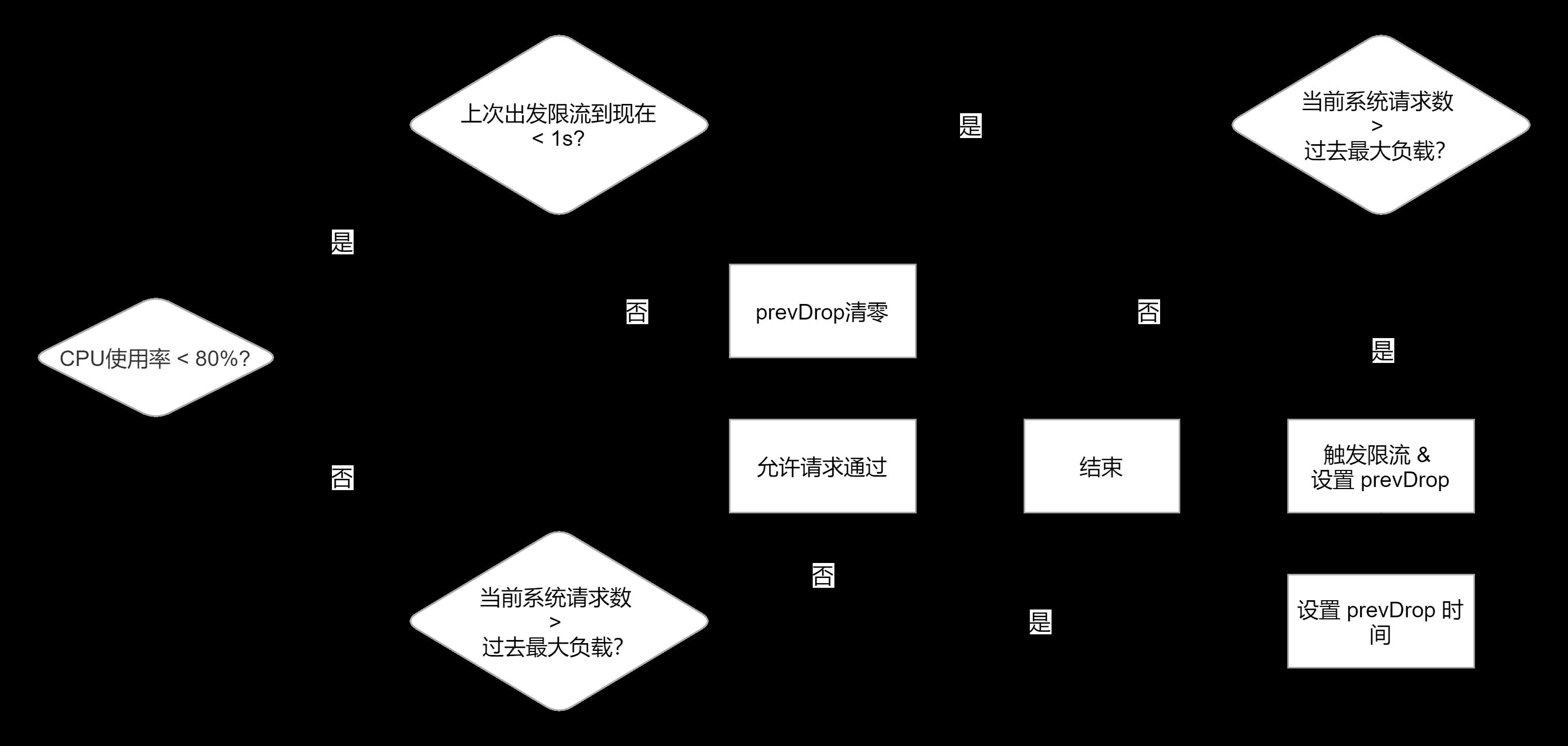 Go可用性 限流-分布式限流-kratos 限流策略.png