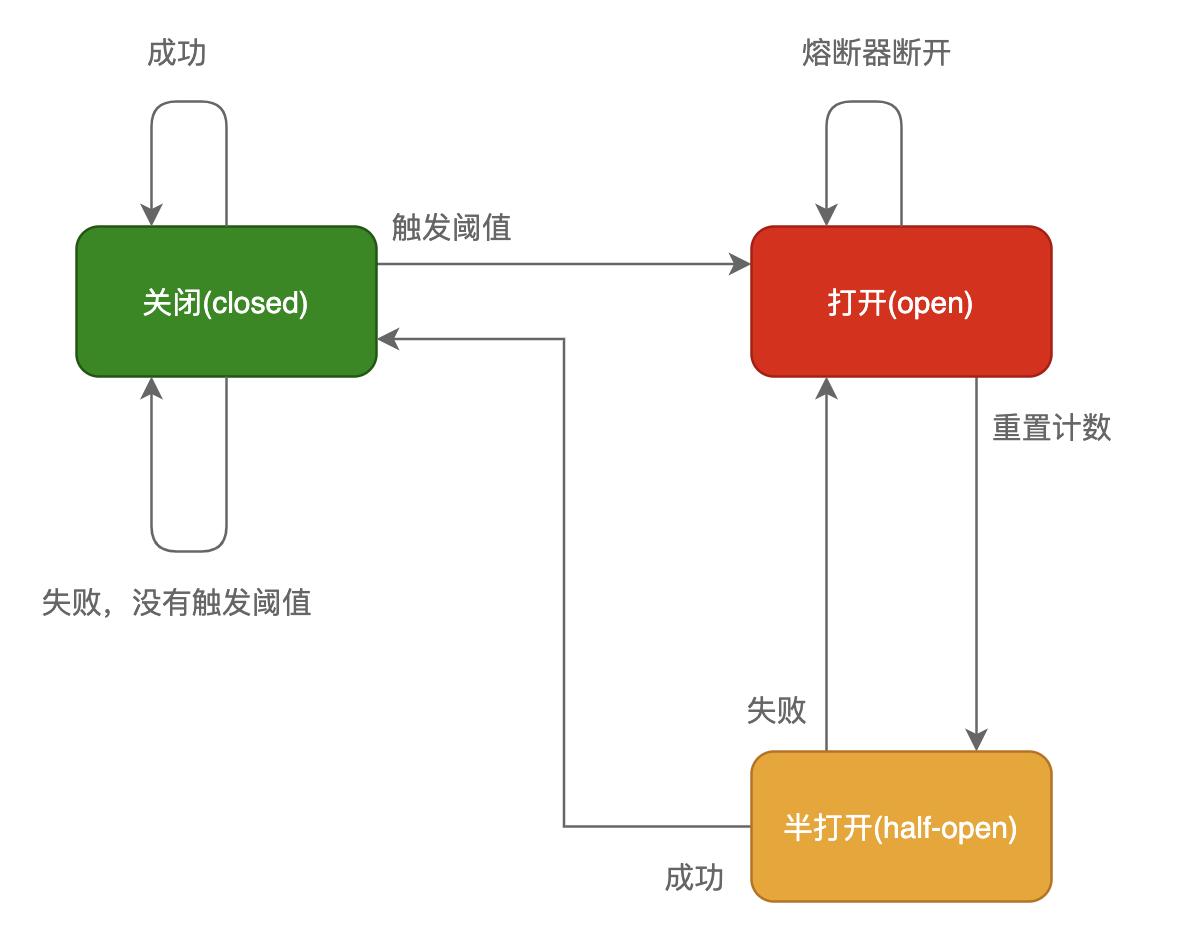 """熔断器<sup id=""""fnref:2"""" class=""""footnote-ref""""><a href=""""#fn:2"""" rel=""""footnote""""><span class=""""hint--top hint--rounded"""" aria-label=""""熔断原理与实现Golang版 https://www.jianshu.com/p/0ee350cde543 """">[2]</span></a></sup>"""