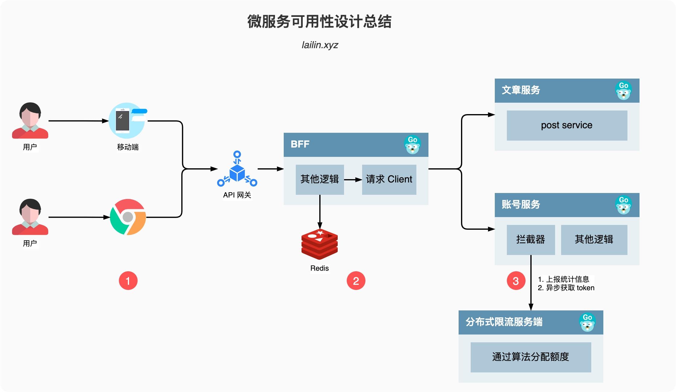 微服务可用性设计总结